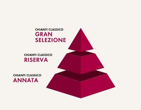 Pyramide-Klassifizierungen